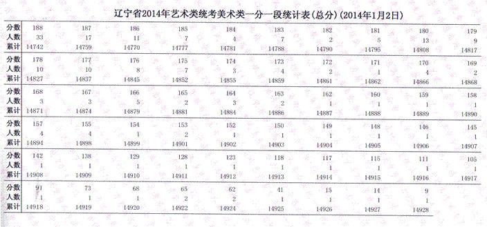 2014年辽宁美术统考一分一段表(2).jpg