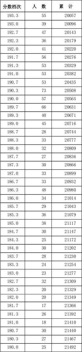 2016河北美术联考分数段统计5.jpg