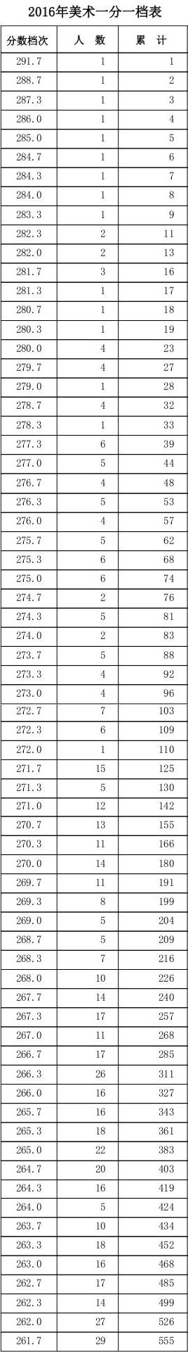 2016河北美术联考分数段统计1.jpg