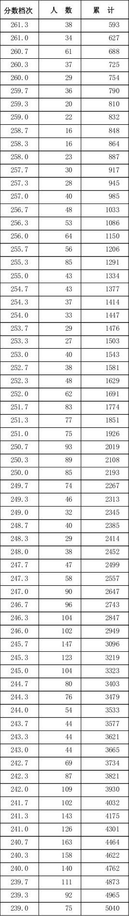 2016河北美术联考分数段统计2.jpg
