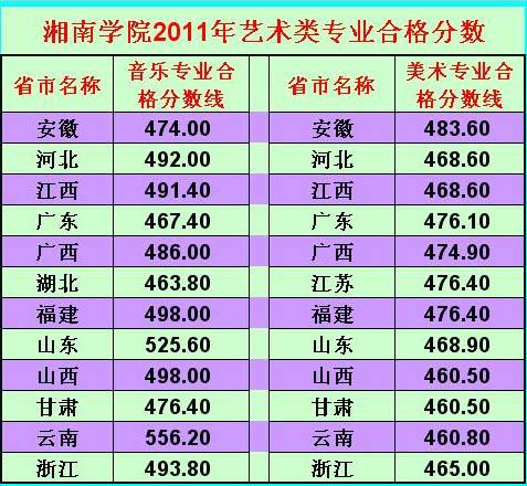 湘南学院2011年艺术类专业合格分数.jpg