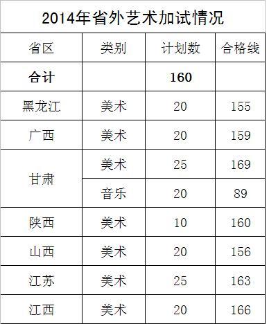 西昌学院2014年艺术类专业合格分数线.jpg