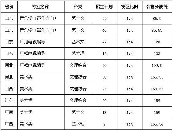 2016鲁东大学艺术类专业合格分数线.jpg