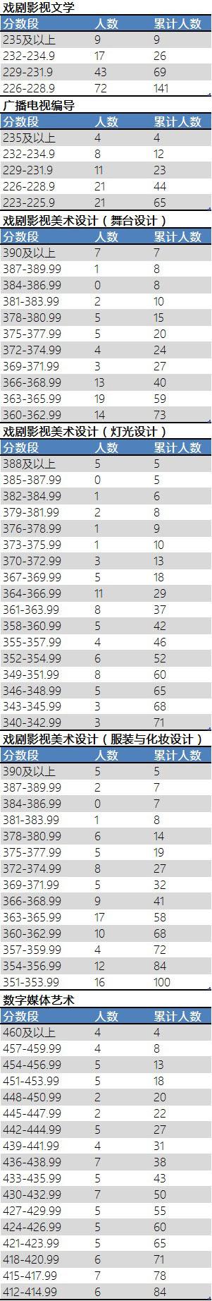 2017年上海戏剧学院部分校考专业合格分数段统计.jpg