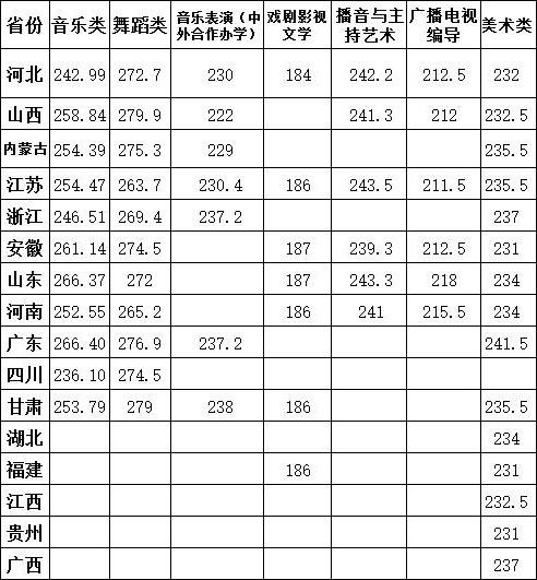 东北师范大学艺术类分数线