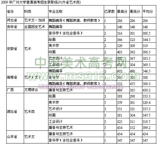 广州大学2009年艺术类专业录取分数线 一