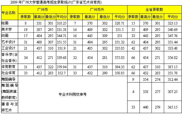 广州大学2009年艺术类专业录取分数线 三