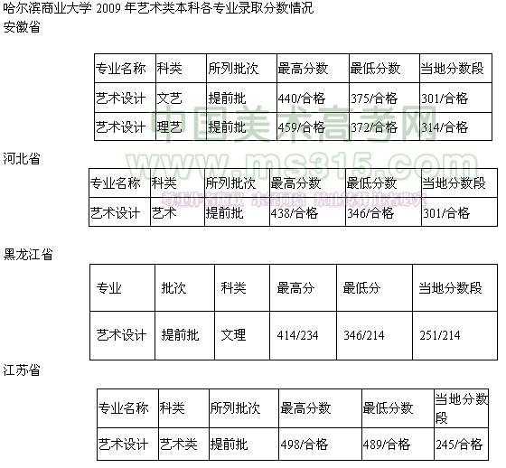 哈尔滨商业大学2009年艺术类本科各专业录取分数情况1.jpg