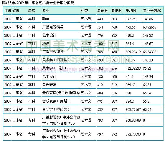 聊城大学2009年山东省艺术类专业录取分数线