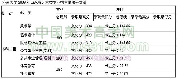 济南大学2009年艺术类专业录取分数线