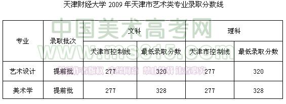 天津财经大学2009年天津市艺术类专业录取分数线