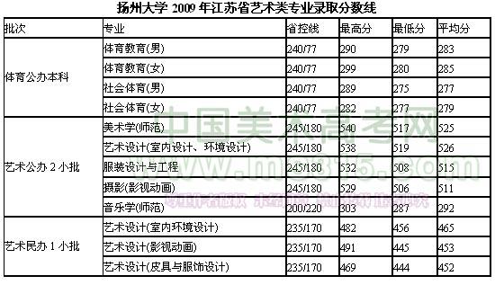 扬州大学2009年艺术类专业录取分数线