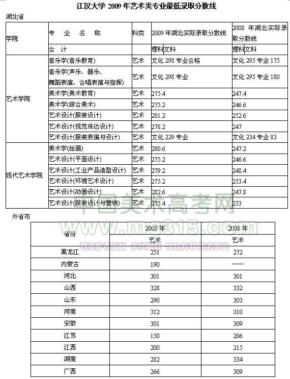 江汉大学2009年艺术类专业录取分数线