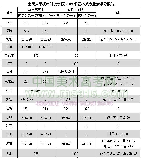 重庆大学城市科技学院2009年艺术类专业录取分数线1.jpg
