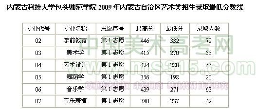 包头师范学院2009年内蒙古艺术类专业录取最低分数线