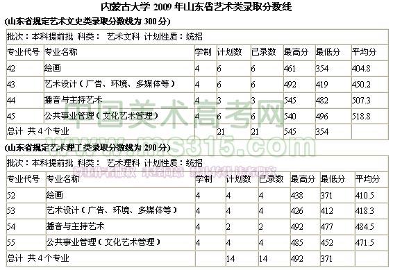 内蒙古大学2009年山东省艺术类录取分数线