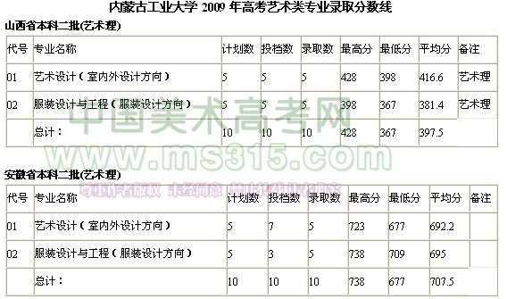 内蒙古工业大学2009年艺术类专业录取分数线(二)
