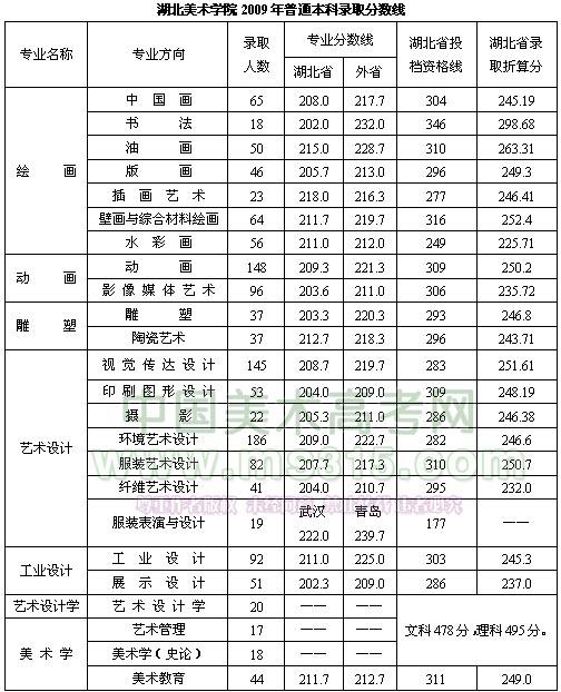 学院2009年录取分数线