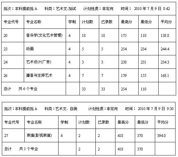 2010年内蒙古大学河北省艺术类录取分数线