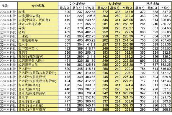 四川师范大学2010年四川省艺术类本科专业录取分数线