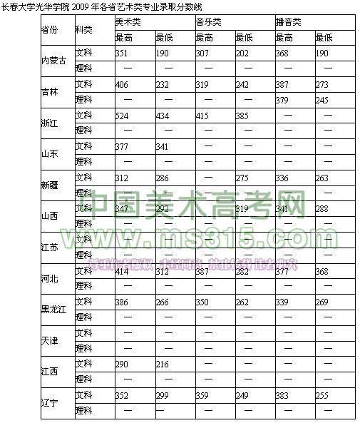 长春光华学院(原长春大学光华学院)2009年各省艺术类专业录取分数线