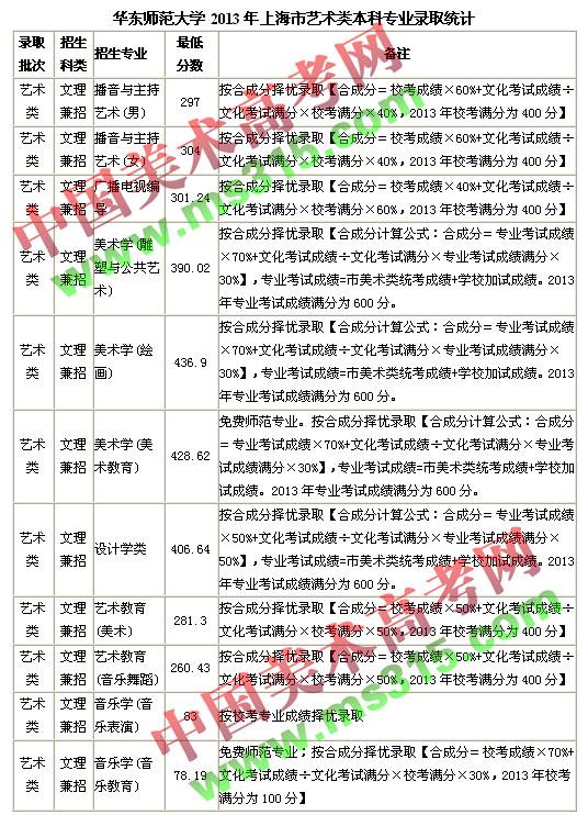 华东师范大学2013年上海市艺术类本科录取情况.jpg