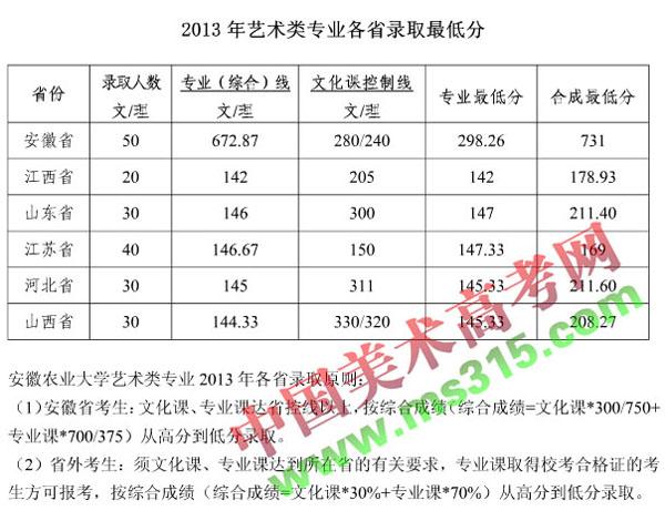 安徽农业大学2013年美术类专业录取分数线.jpg