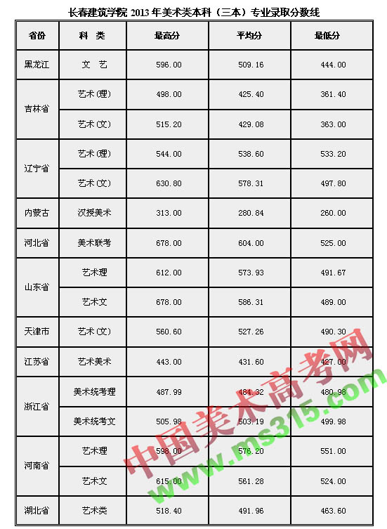 长春建筑学院2013年美术类专业录取分数线