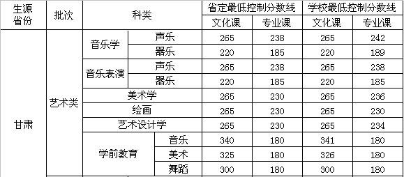 河西学院2013年省定及学校最低录取控制分数线.jpg