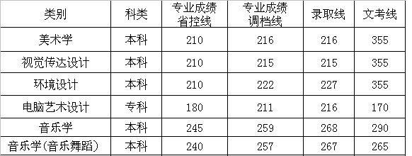西昌学院2013年在四川省艺术类专业录取分数线.jpg