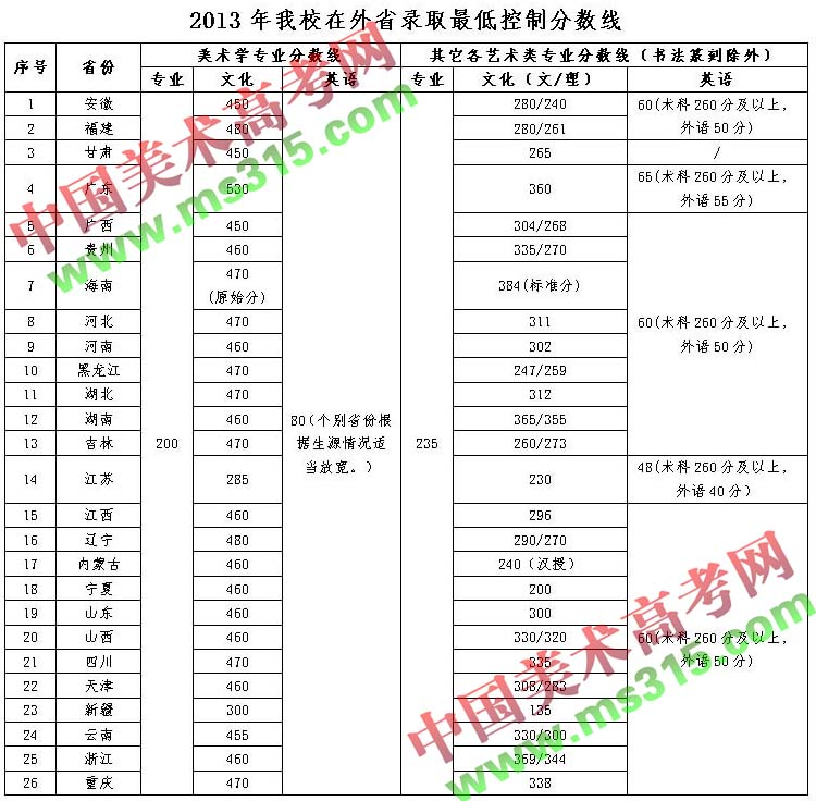 上海电机学院美术录取分数线_成都学院美术录取分数线_广州美术学院文化与专业录取最低控制分数线