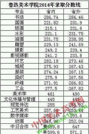 鲁迅美术学院2014年本科专业录取分数线.jpg