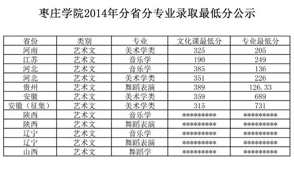 枣庄学院2014年艺术类专业录取分数线.jpg