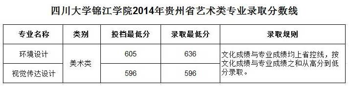 四川大学锦江学院2014年贵州省艺术类专业录取分数线.jpg