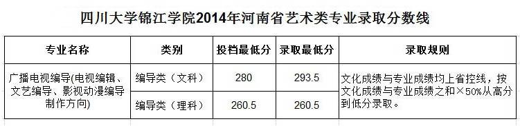 四川大学锦江学院2014年河南省艺术类专业录取分数线.jpg