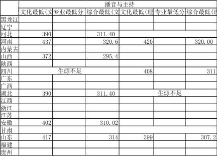 湖南师范大学2015年省外艺术类专业录取分数线3.jpg