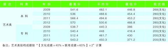 湖北工业大学商贸学院2009-2012年在湖北省美术类本科专业录取分数线.jpg
