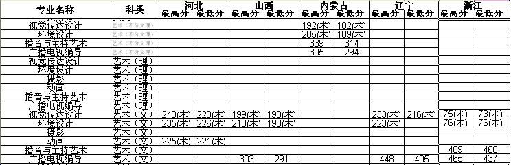东北农业大学成栋学院2013年艺术类本科专业录取分数线.jpg