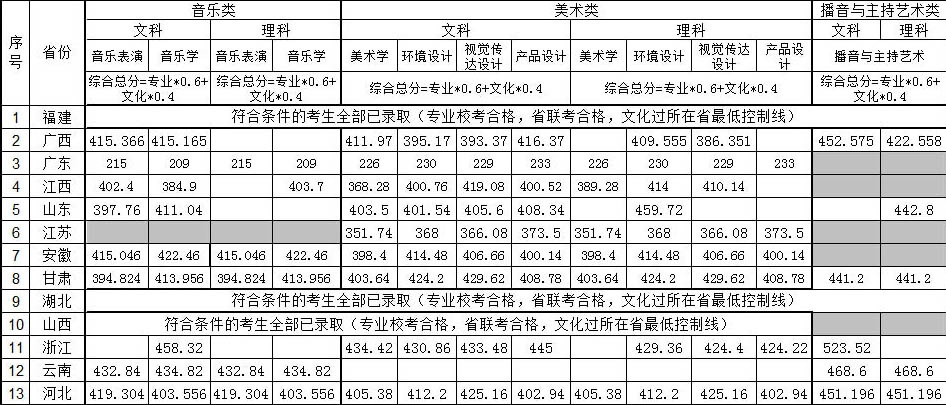湘南学院2014年省外本科一志愿录取分数线.jpg
