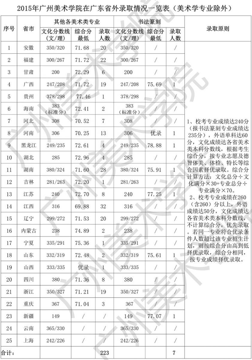 广州美术学院文化与专业录取最低控制分数线_上海电机学院美术录取分数线_成都学院美术录取分数线
