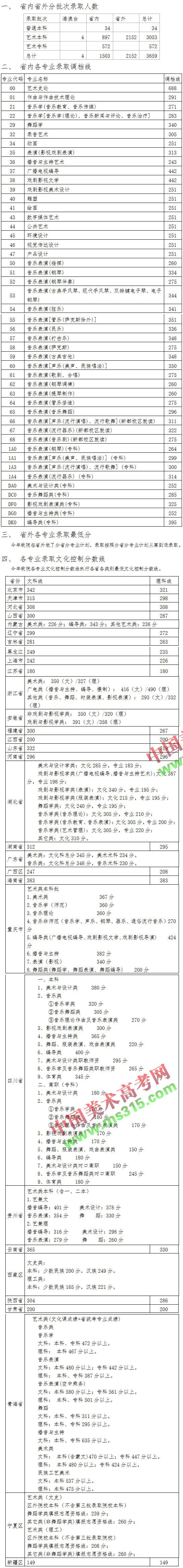 2015年四川音乐学院录取统计.jpg