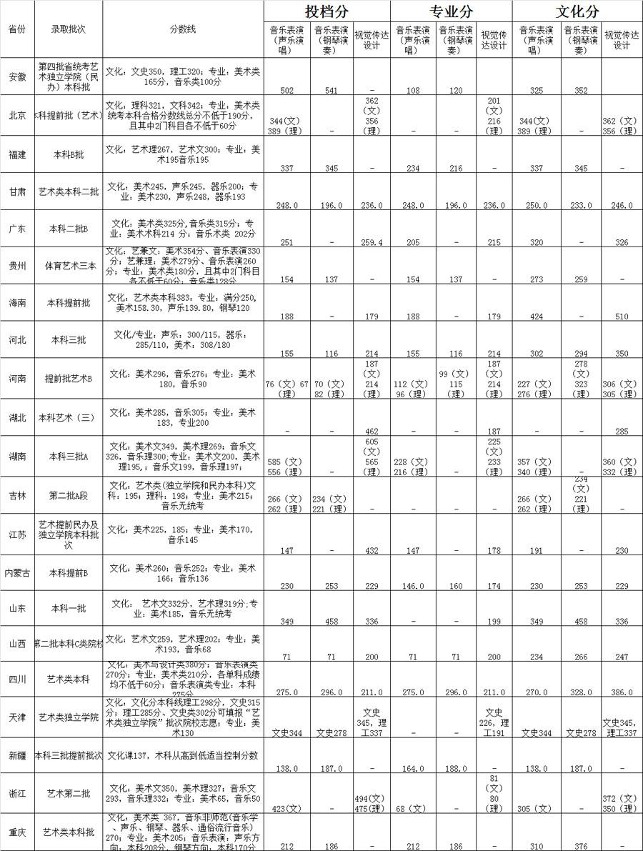 北京科技大学天津学院2015年艺术类高考分数线.jpg