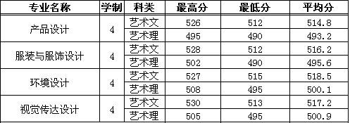 浙江财经大学东方学院2015年浙江分专业录取分数线.jpg