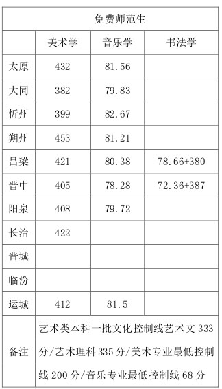山西师范大学2015年山西省内免费师范生艺术类本科专业录取.jpg