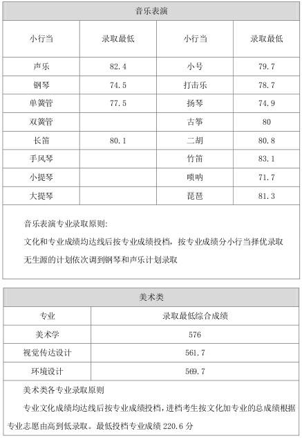 山西师范大学2015年山西省内艺术类本科专业录取线1.jpg