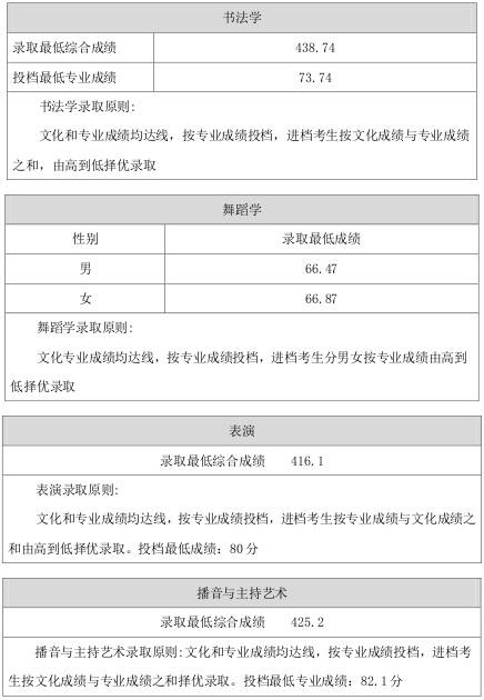 山西师范大学2015年山西省内艺术类本科专业录取线2.jpg