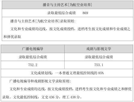 山西师范大学2015年山西省内艺术类本科专业录取线3.jpg