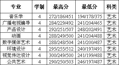 2015年常州工学院江苏省艺术类录取分数.jpg