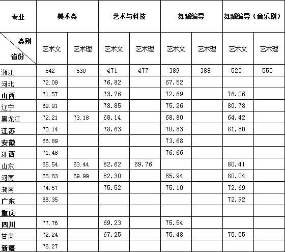 浙江传媒学院2015年艺术类本科分省美术类、音乐类专业分数线1.jpg