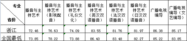 浙江传媒学院2015年艺术类本科不分省播音与主持艺术等专业分数线1.jpg
